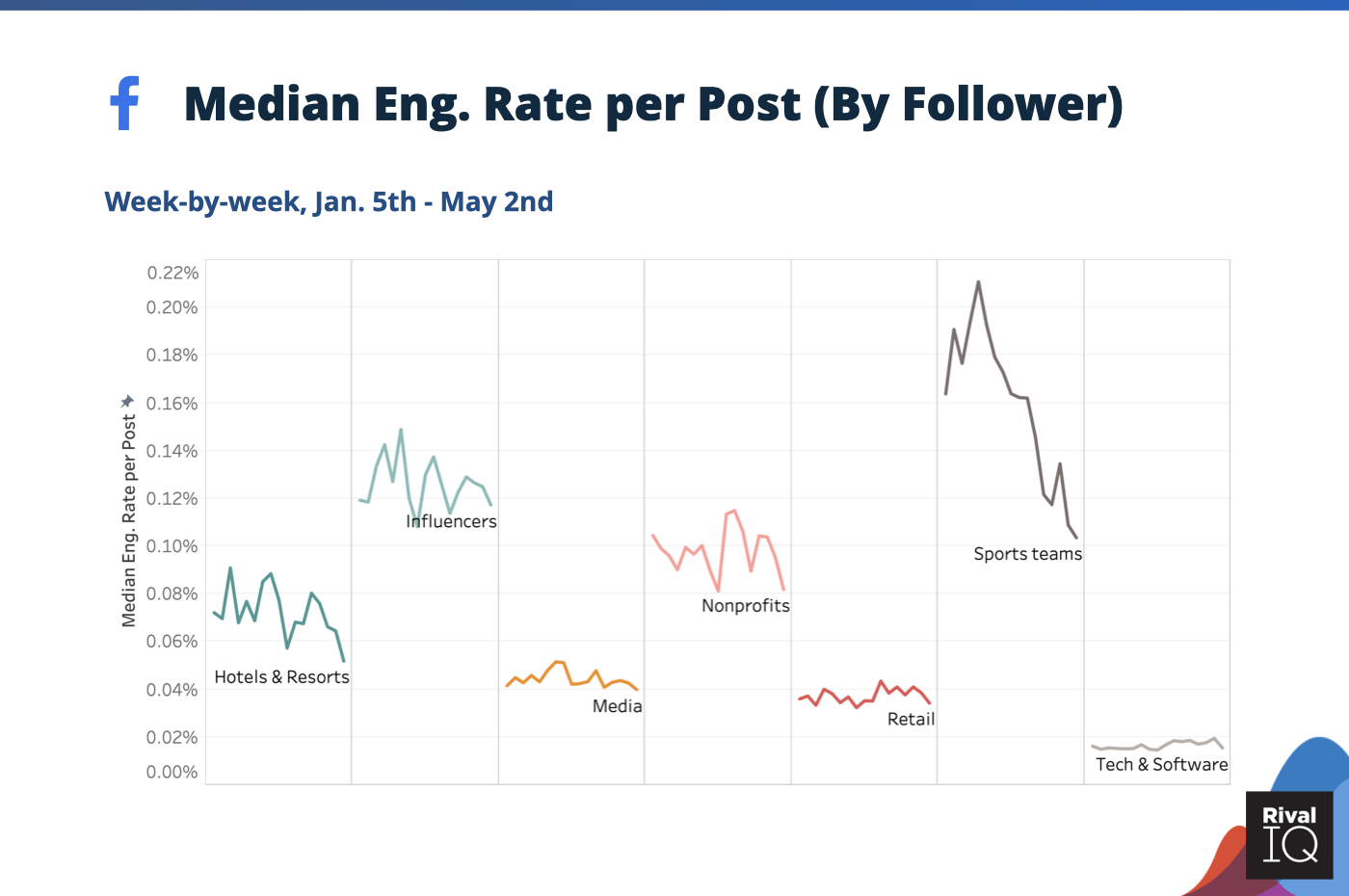social media stats during Coronavirus facebook median engagement rate by follower